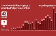 ՀՀ-ում կորոնավիրուսից ապաքինվածների ընդհանուր թիվը 43 է